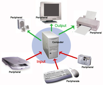 peck tech designs introduction to peripherals and